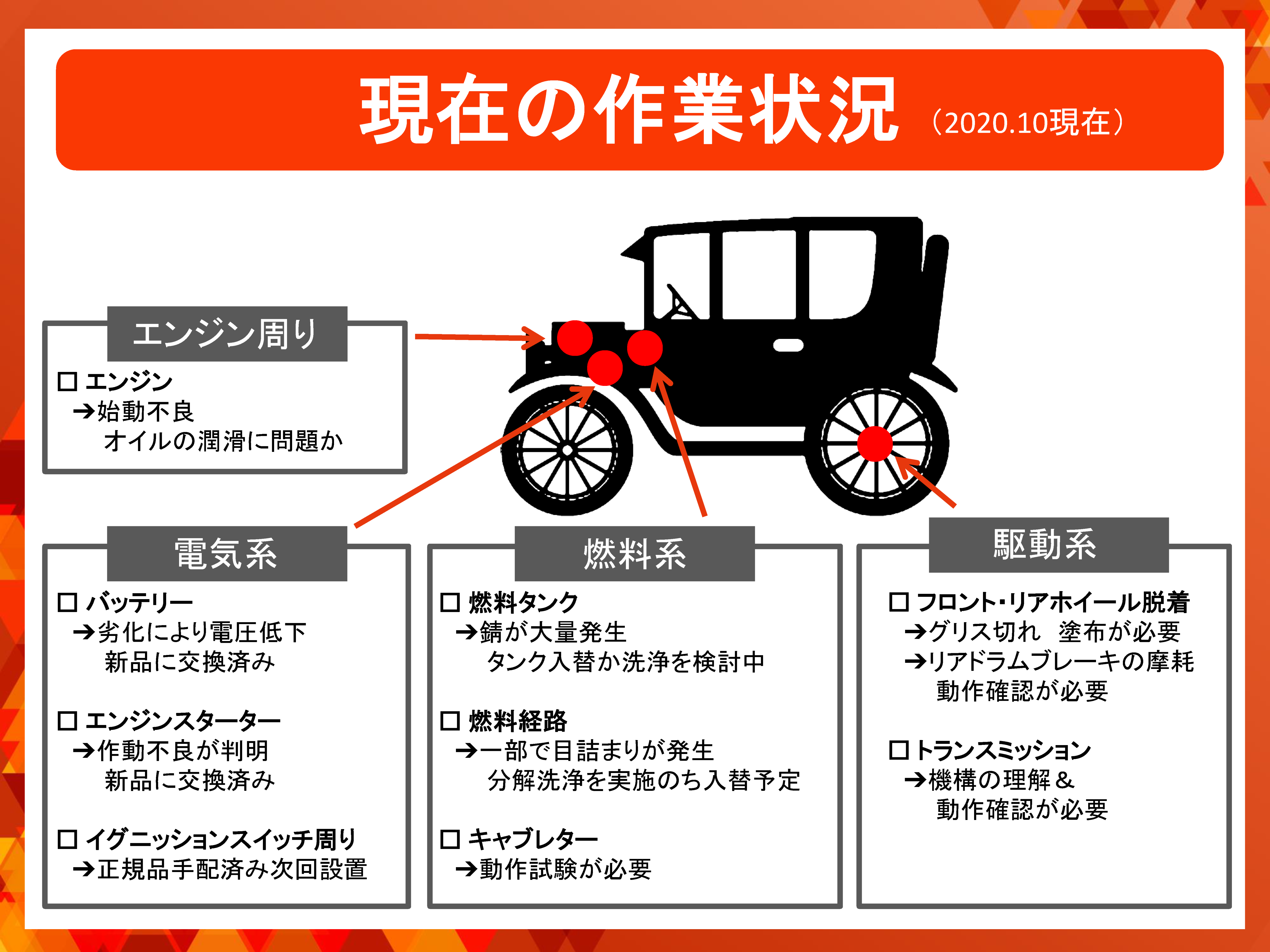 T型フォード再生プロジェクト